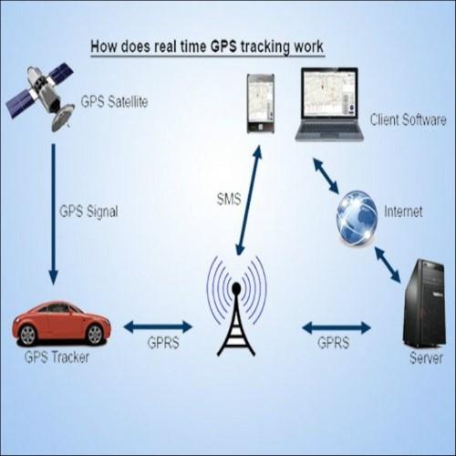 thiet bi dinh vi GPS xe may