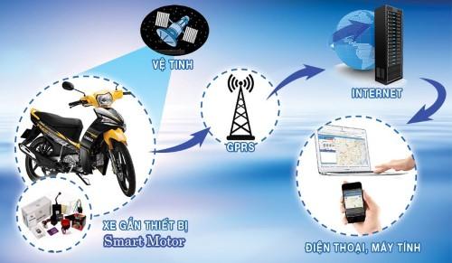 thiết bị định vị giám sát xe máy hoạt động thế nào?